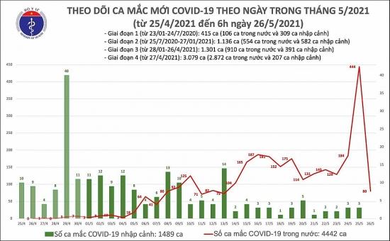 Sáng 26/5: Thêm 80 ca mắc Covid-19 trong nước, Bắc Giang và Bắc Ninh có 78 ca