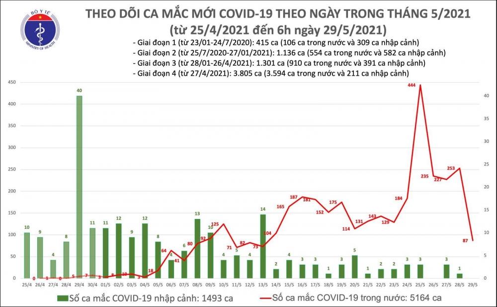 Sáng 29/5: Thêm 87 ca mắc Covid-19 trong nước, chủ yếu ở Bắc Giang