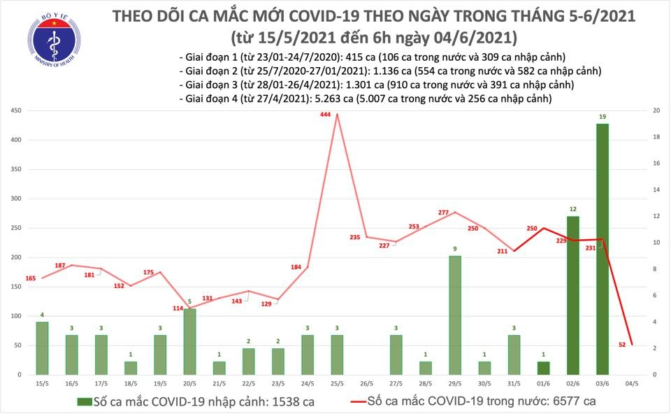 Sáng 4/6: Thêm 52 ca mắc Covid-19 ghi nhận trong nước