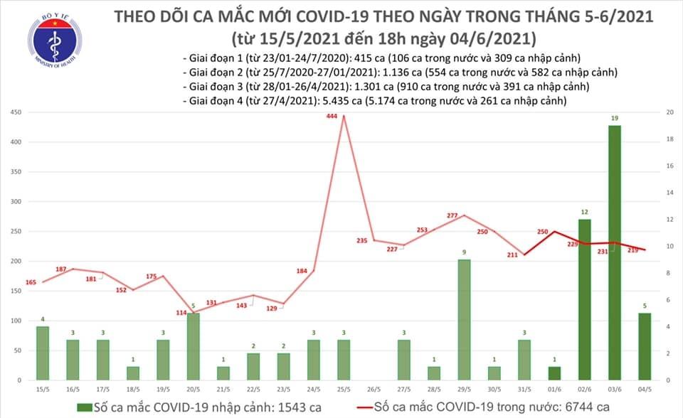 Tối 4/6, tiếp tục ghi nhận 87 ca mắc Covid-19 trong nước