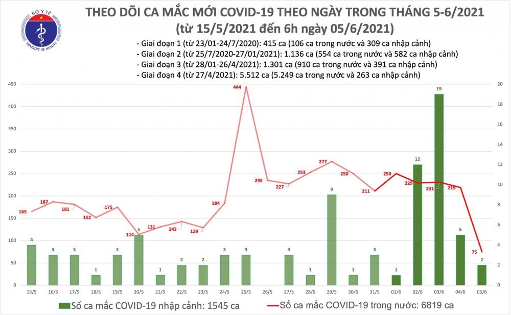 Sáng 5/6: Việt Nam có thêm 77 ca mắc mới Covid-19