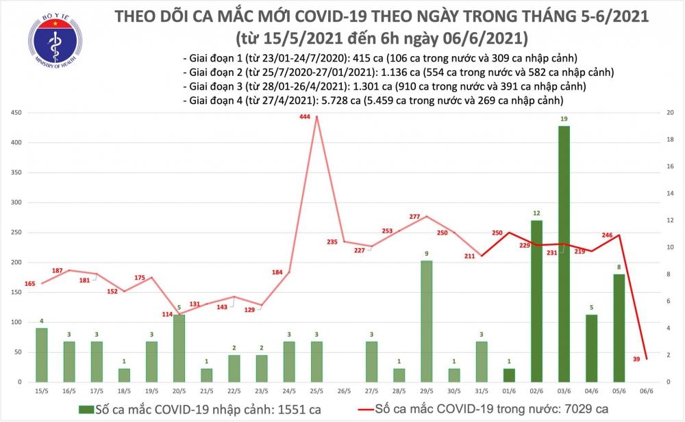 Sáng 6/6: Thêm 39 ca mắc Covid-19 ghi nhận trong khu cách ly, khu đã được phong toả