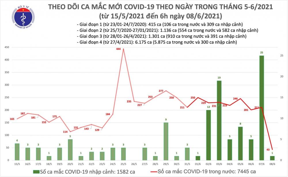 Sáng 8/6: Thêm 43 ca mắc Covid-19 trong nước
