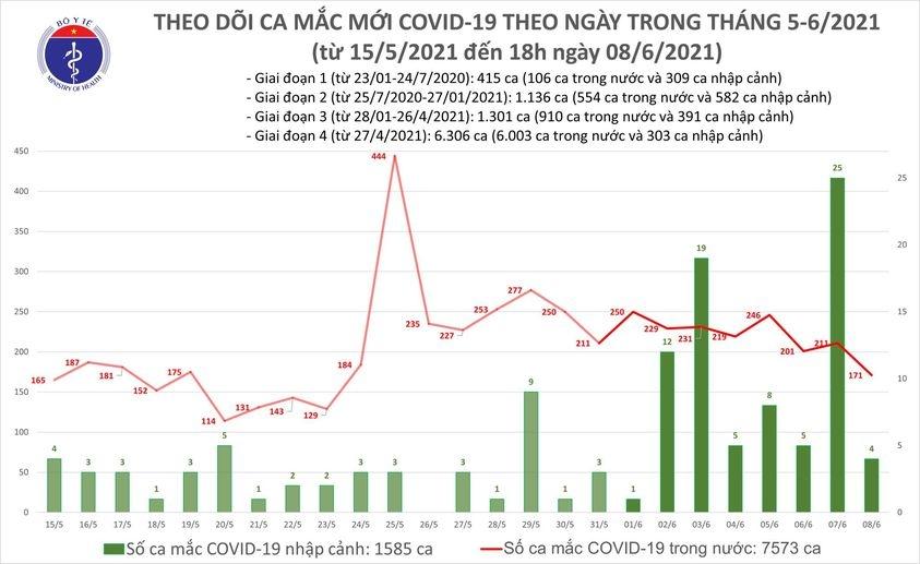 Tối 8/6: Việt Nam ghi nhận thêm 55 ca mắc Covid-19 và 40 bệnh nhân được công bố khỏi bệnh