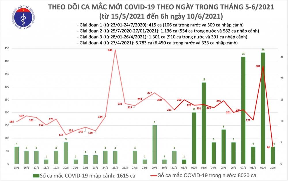Thêm 70 ca mắc Covid-19, riêng thành phố Hồ Chí Minh có 26 ca