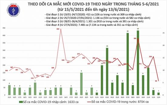 Thêm 96 ca mắc Covid-19, riêng Bắc Ninh 34 trường hợp