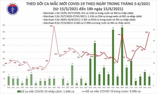 Tối 15/6: Thêm 213 ca mắc Covid-19 và 303 bệnh nhân được chữa khỏi