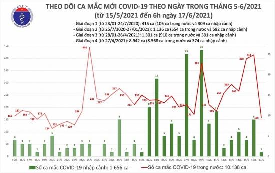 Sáng 17/6: Thêm 159 ca mắc Covid-19, riêng Bắc Giang là 87 ca