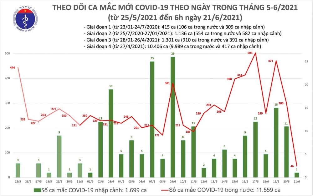 Sáng 21/6: Thêm 47 ca mắc Covid-19, riêng thành phố Hồ Chí Minh 33 ca