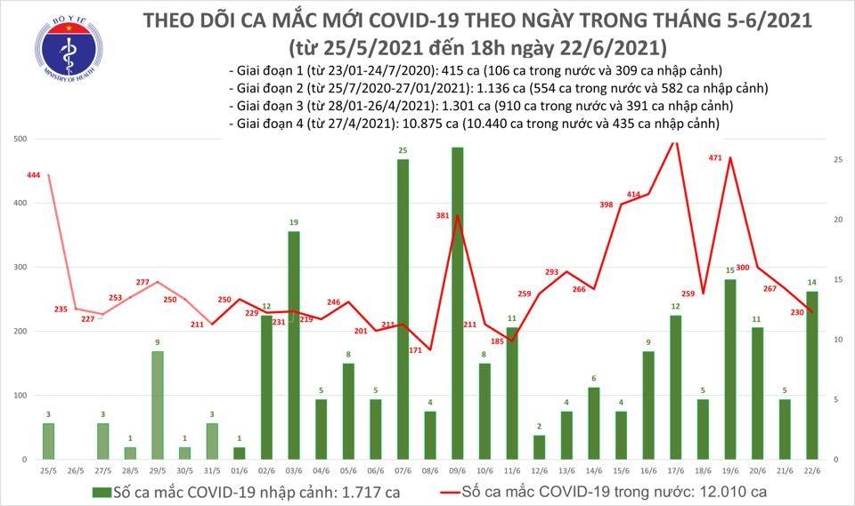 Tối 22/6: Thêm 97 ca mắc mới Covid-19 và 93 bệnh nhân được công bố khỏi bệnh