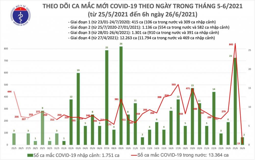 Sáng 26/6: Thêm 15 ca mắc Covid-19, Việt Nam đã có 15.115 bệnh nhân