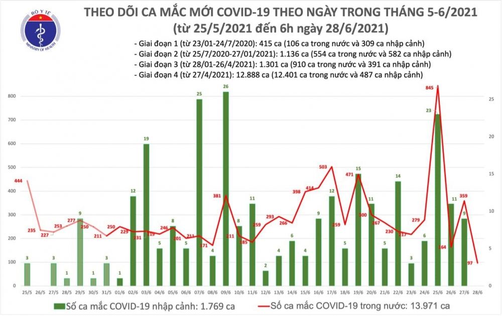 Sáng 28/6: Thêm 97 ca mắc mới, gần 3,4 triệu mũi vắc xin Covid-19 được tiêm chủng
