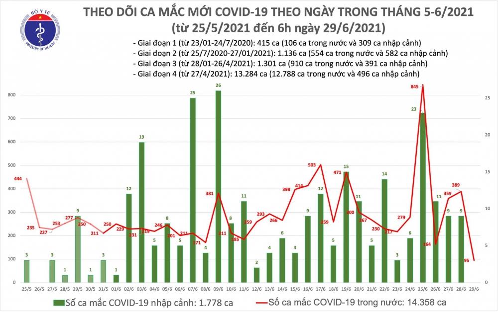Sáng 29/6 cả nước có thêm 95 ca mắc Covid-19, riêng thành phố Hồ Chí Minh 58 ca