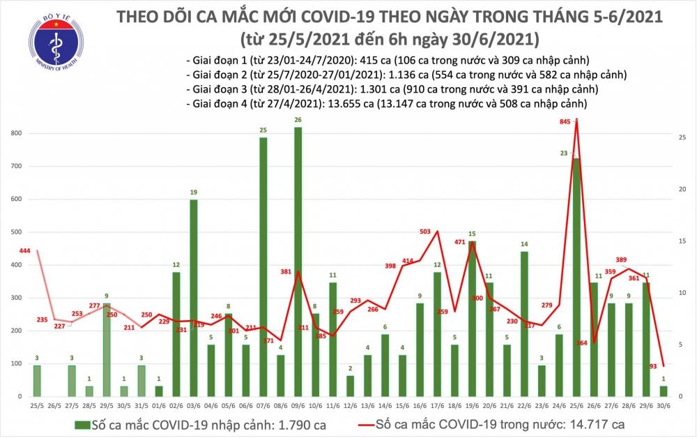 Sáng 1/7: Thêm 189 ca mắc Covid-19, chủ yếu trong khu cách ly