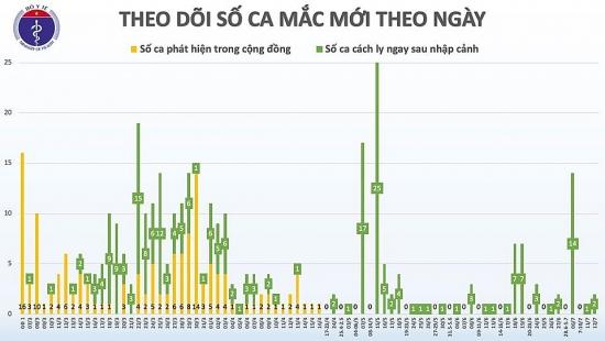Thêm 2 trường hợp mắc Covid-19 từ Nga trở về, Việt Nam có 372 ca