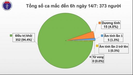 Dịch Covid-19 sáng 14/7: Việt Nam ghi nhận thêm 1 ca mắc mới trở về từ Nga