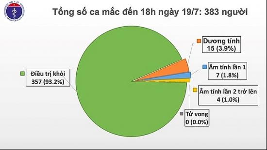 Thủy thủ người Myanmar dương tính với Covid-19, Việt Nam có 383 ca bệnh