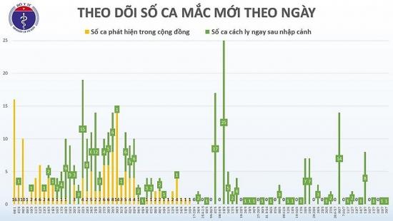 Việt Nam ghi nhận thêm một chuyên gia dầu khí người Nga mắc Covid-19