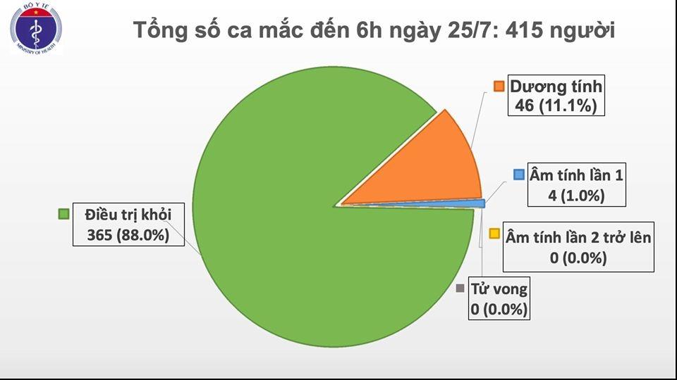 Xác nhận thêm 2 trường hợp mắc mới Covid-19, Việt Nam có 415 ca bệnh