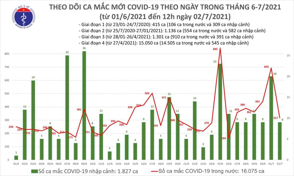 Trưa 2/7: Thêm 175 ca mắc Covid-19, riêng thành phố Hồ Chí Minh đã có 151 ca