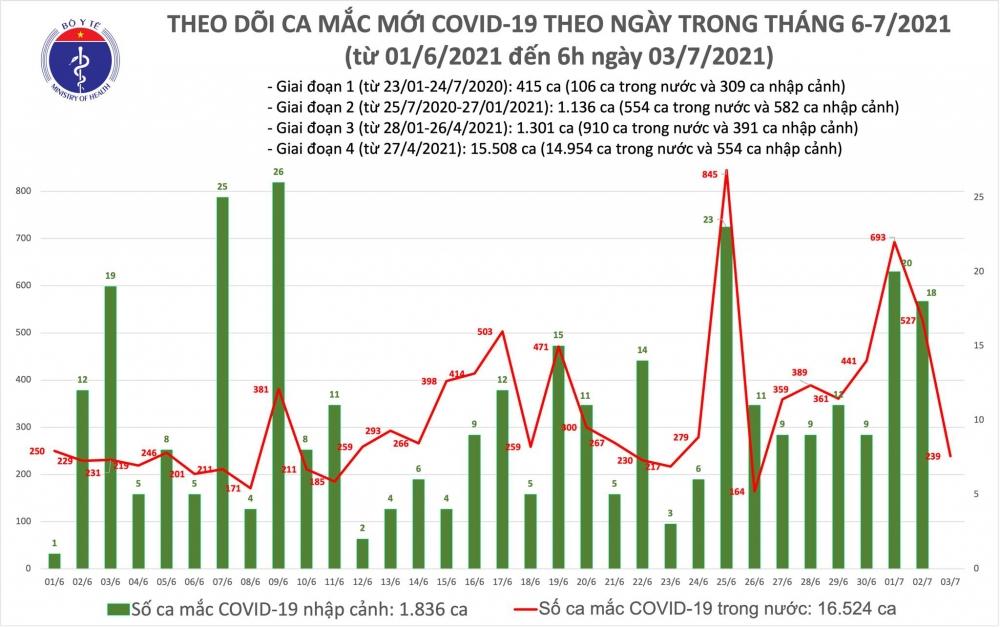 Sáng 3/7: Thêm 239 ca mắc Covid-19, riêng thành phố Hồ Chí Minh là 215 ca