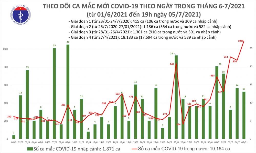 Sáng 6/7: Thêm 277 ca mắc Covid-19, chủ yếu ở thành phố Hồ Chí Minh