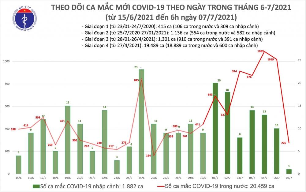 Sáng 7/7: Có 277 ca mắc mới, Việt Nam đã tiêm gần 4 triệu liều vắc xin phòng Covid-19