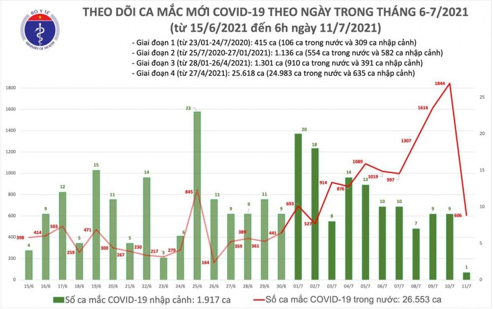 Sáng 11/7: Việt Nam ghi nhận thêm 607 ca Covid-19, nhiều nhất ở thành phố Hồ Chí Minh