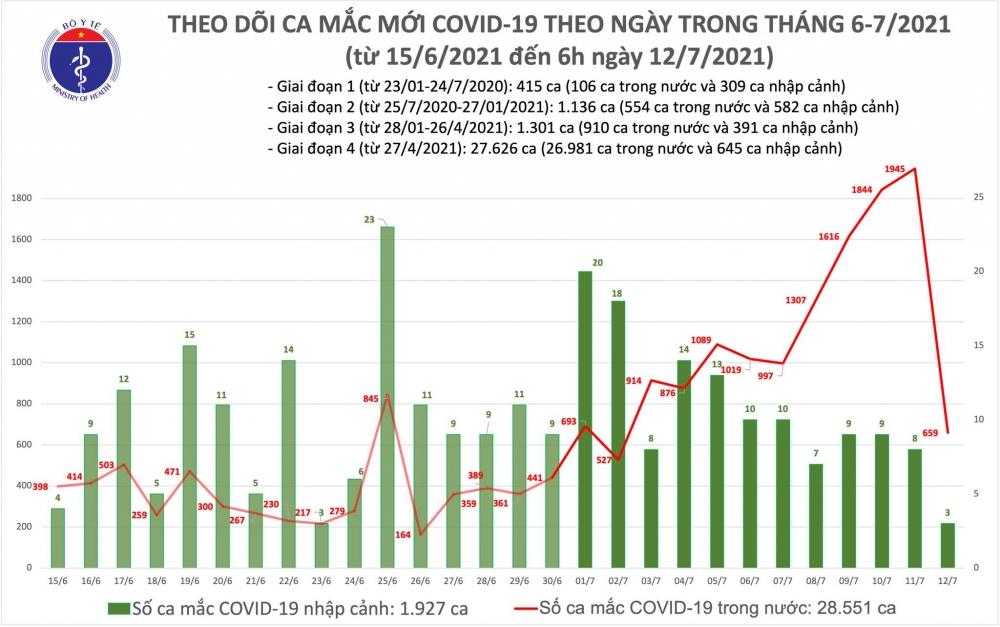 Sáng 12/7: Thêm 662 ca Covid-19, nước ta vượt  con số 30.000 ca mắc