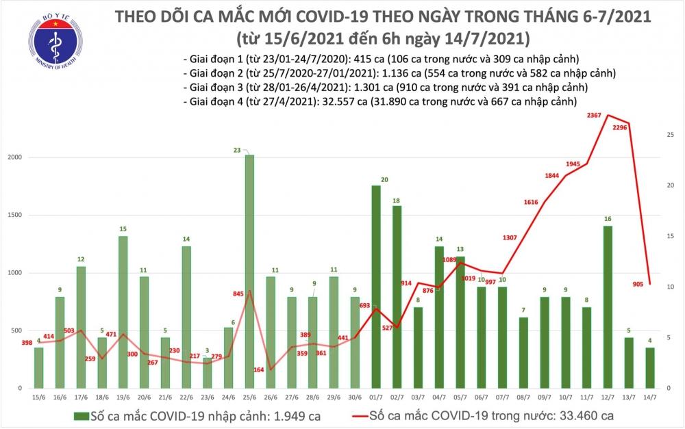 Sáng 14/7: Thêm 909 ca mắc Covid-19, hơn 4 triệu liều vắc xin phòng Covid-19 đã được tiêm chủng