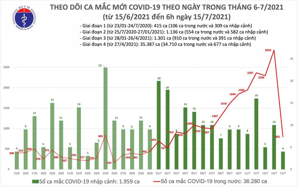 Sáng 15/7: Thêm 805 ca mắc Covid-19, hơn 9 nghìn bệnh nhân đã được điều trị khỏi