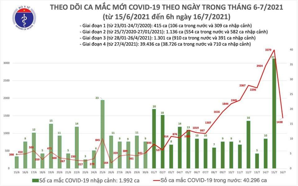 Thêm 1.438 ca Covid-19, riêng thành phố Hồ Chí Minh 1.071 ca