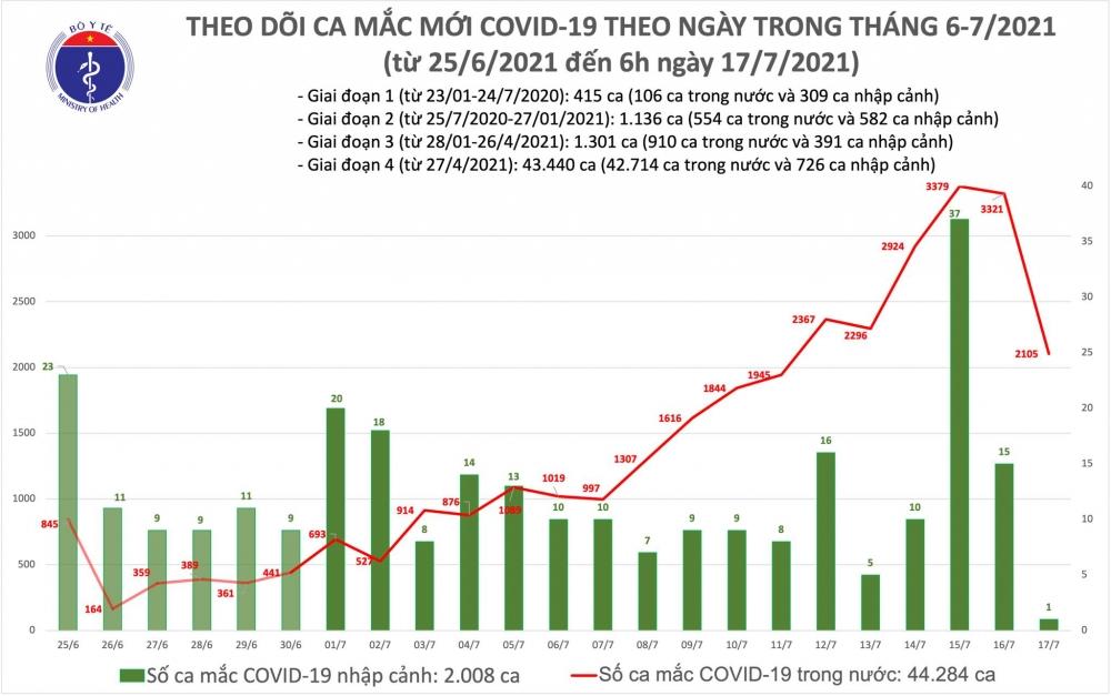 Sáng 17/7: Thêm 2.106 ca mắc mới, hơn 4,2 triệu liều vắc xin Covid-19 đã được tiêm chủng
