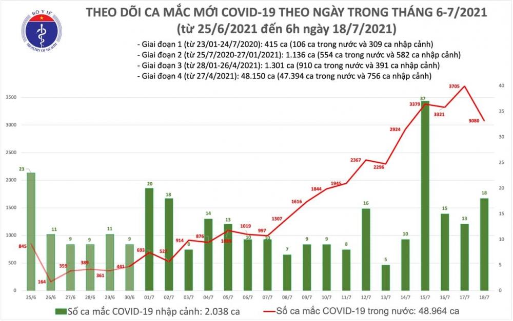 Sáng 18/7: Thêm 2.472 ca mắc mới Covid-19, Việt Nam đã có trên 51.000 bệnh nhân