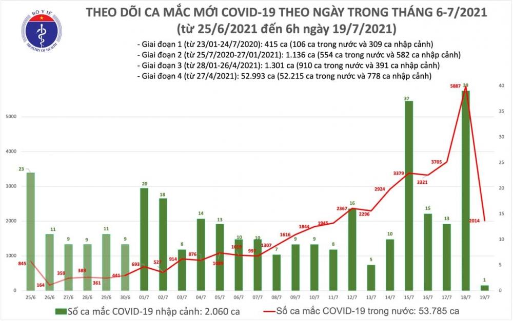 Sáng 19/7: Thêm 2.015 ca mắc mới, gần 4,3 triệu liều vắc xin Covid-19 đã được tiêm chủng