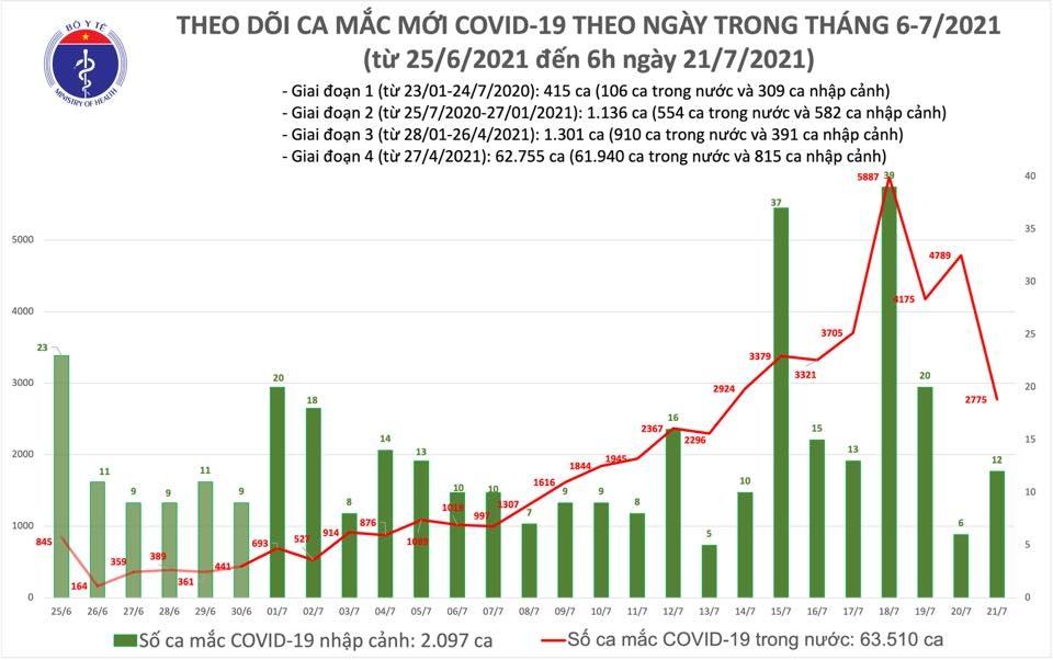 Sáng 21/7: Thêm 2.787 ca mắc mới Covid-19, Việt Nam có tổng cộng 65.607 bệnh nhân