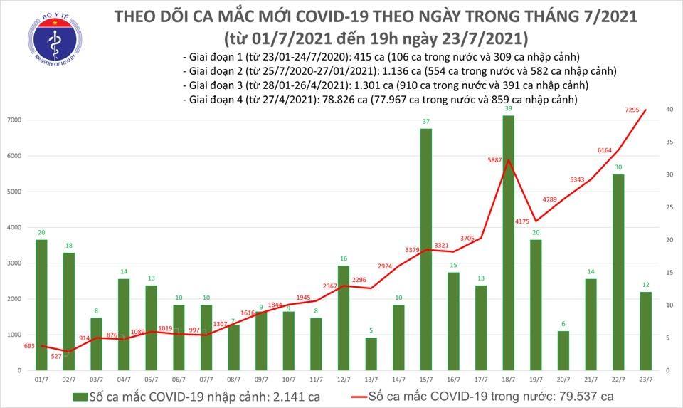 Tối 23/7: Thêm 3.409 ca mắc Covid-19, trong ngày có 2.115 bệnh nhân khỏi bệnh