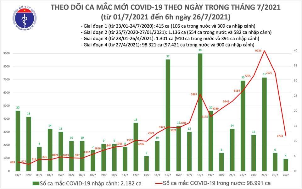 Sáng 26/7: Thêm 2.708 ca mắc Covid-19, tổng số mắc tại Việt Nam đến nay hơn 101.000 ca
