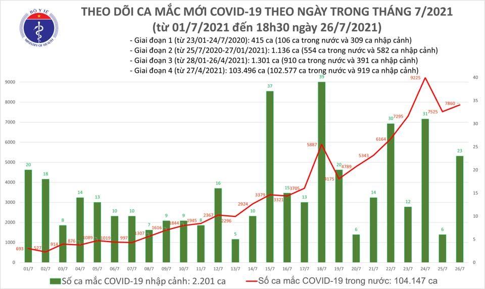 Tối 26/7: Thêm 5.174 ca mắc Covid-19 và 2.006 bệnh nhân được công bố khỏi bệnh