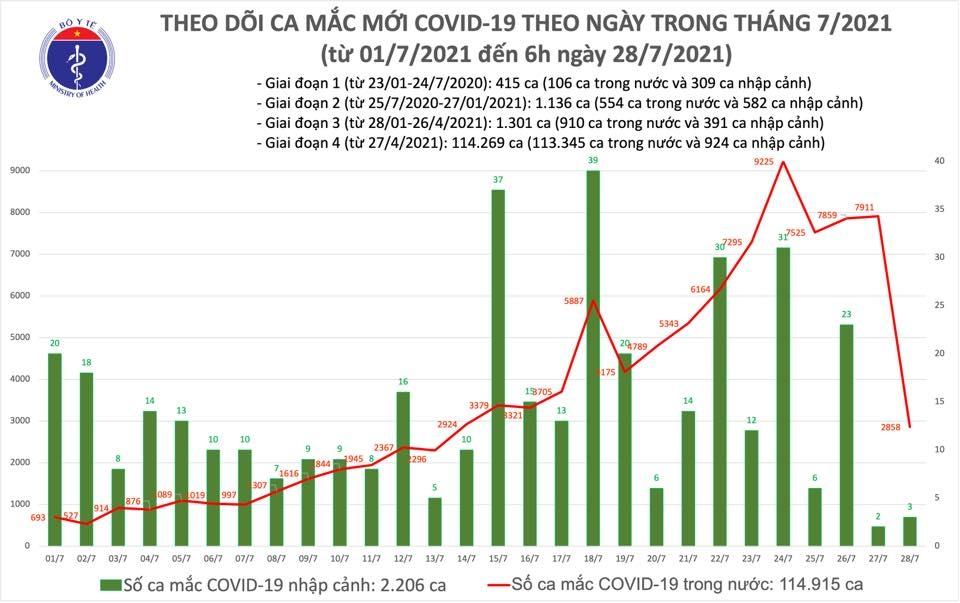 Sáng 28/7: Thêm 2.861 ca mắc Covid-19, hơn 5 triệu liều vắc xin đã được tiêm chủng tại Việt Nam