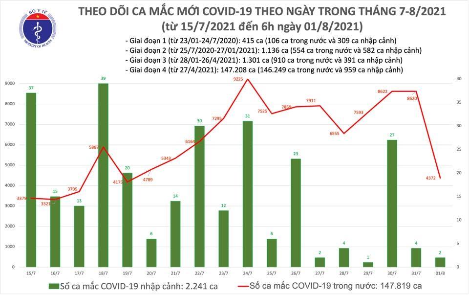 Sáng 1/8: Thêm 4.374 ca mắc mới Covid-19 nâng tổng số ca mắc tại Việt Nam lên 150.060