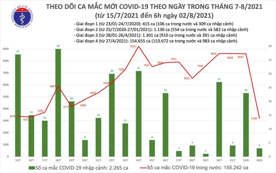 Sáng 2/8: Việt Nam đã điều trị khỏi cho 43.157 bệnh nhân