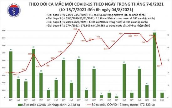 Sáng 4/8: Thêm 4.271 ca mắc Covid-19, nhiều nhất ở thành phố Hồ Chí Minh và Bình Dương