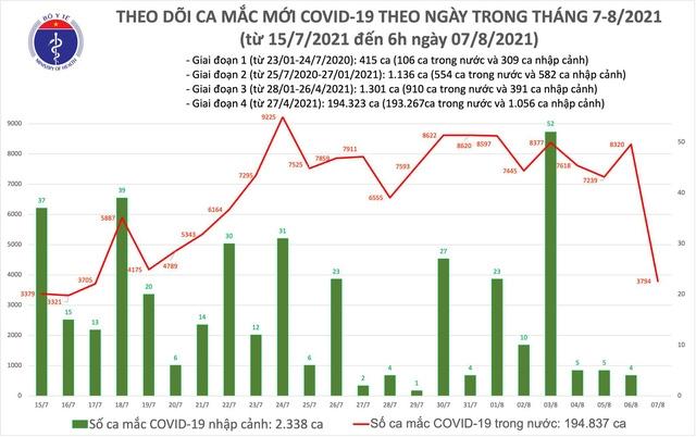 Sáng 7/8: Ghi nhận thêm 3.794 ca mắc Covid-19 tại 17 tỉnh, thành phố