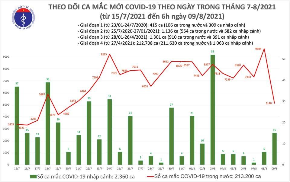 Sáng 9/8: Thêm 5.155 ca mắc Covid-19 tại 22 tỉnh, thành phố