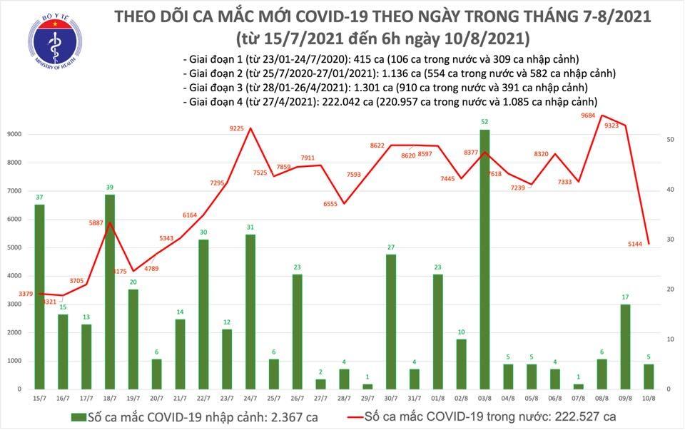Sáng 10/8: Thêm 5.149 ca mắc mới Covid-19, gần 10 triệu liều vắc xin đã được tiêm chủng ở Việt Nam
