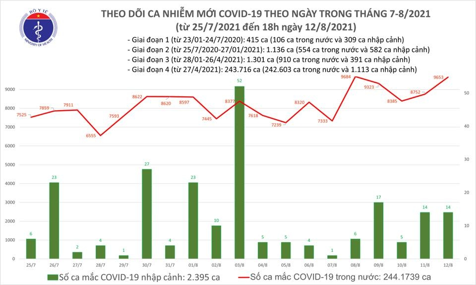 Ngày 12/8: Việt Nam ghi nhận 9.667 ca mắc Covid-19 mới