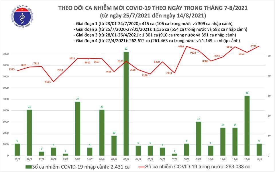 Ngày 14/8: Thêm 9.716 ca mắc Covid-19, trong đó 3.510 ca ngoài cộng đồng
