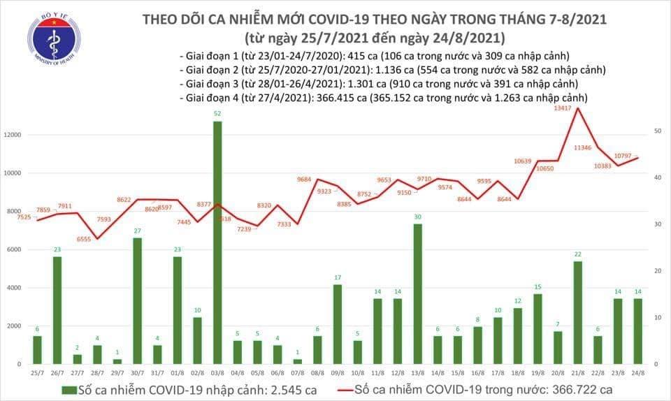 Ngày 24/8: Thêm 10.811 ca mắc Covid-19, riêng thành phố Hồ Chí Minh và Bình Dương là 8.255 ca