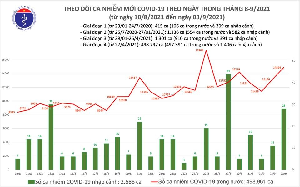 Ngày 3/9, thêm 14.922 ca mắc Covid-19, riêng thành phố Hồ Chí Minh có đến 8.499 ca